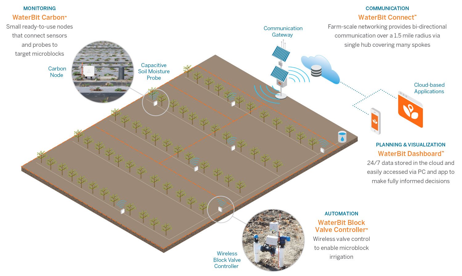 WaterBit uses Semtech's LoRa to Improve Irrigation for Smart Agriculture