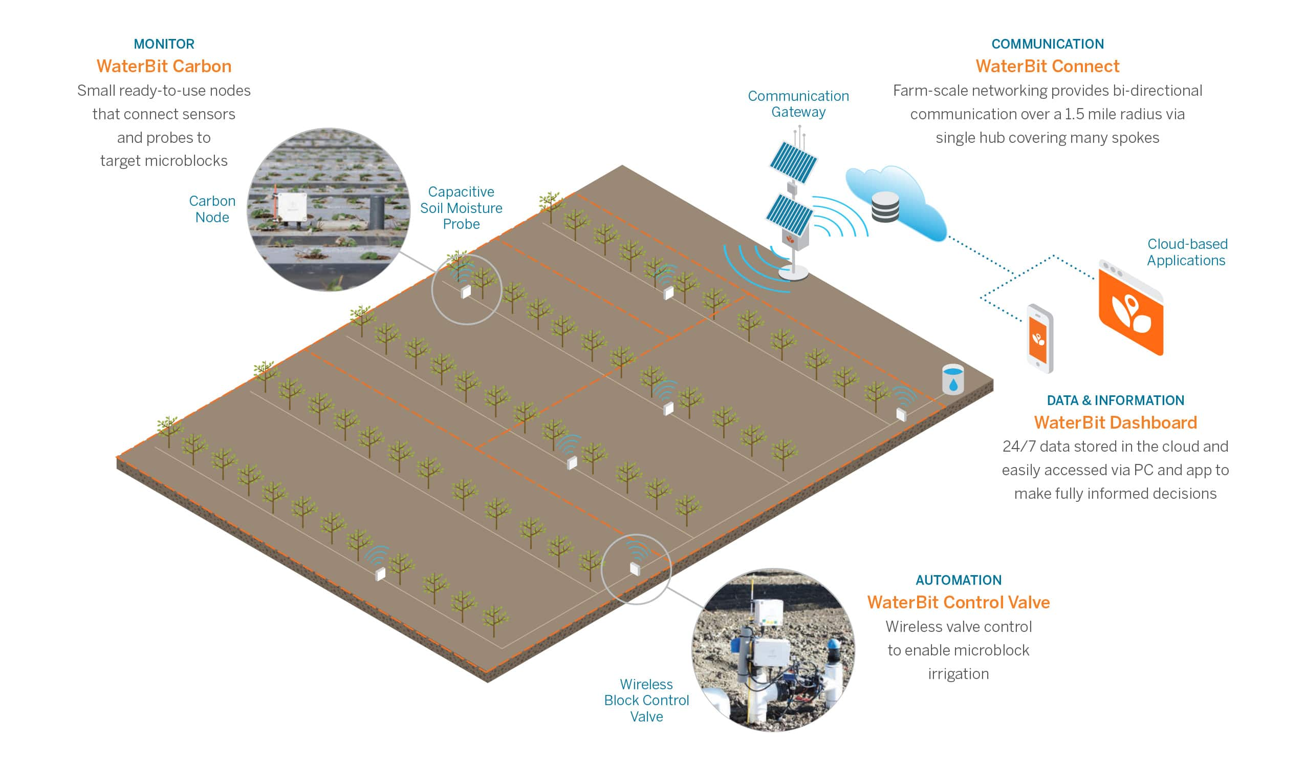 WaterBit Complete Remote irrigation for agriculture